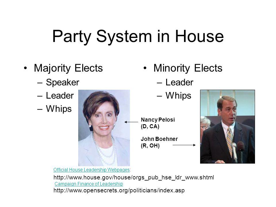 Party System in House Majority Elects –Speaker –Leader –Whips Minority Elects –Leader –Whips Official House Leadership WebpagesOfficial House Leadership Webpages: http://www.house.gov/house/orgs_pub_hse_ldr_www.shtml Campaign Finance of LeadershipCampaign Finance of Leadership http://www.opensecrets.org/politicians/index.asp Nancy Pelosi (D, CA) John Boehner (R, OH)