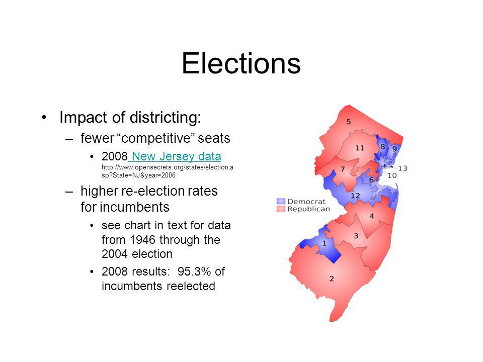 Elections Impact of districting: –fewer competitive seats 2008 New Jersey data http://www.opensecrets.org/states/election.a sp?State=NJ&year=2006 New Jersey data –higher re-election rates for incumbents see chart in text for data from 1946 through the 2004 election 2008 results: 95.3% of incumbents reelected