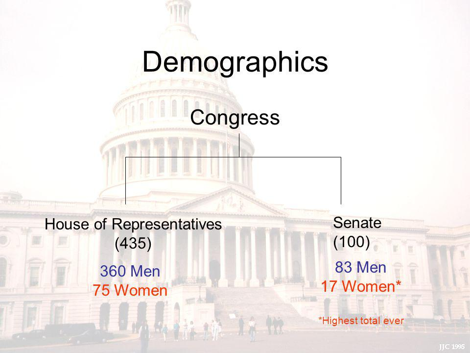 Demographics Congress House of Representatives (435) Senate (100) 360 Men 75 Women 83 Men 17 Women* *Highest total ever