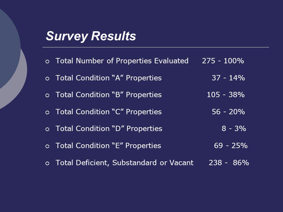 Survey Results Total Number of Properties Evaluated 275 - 100% Total Condition A Properties 37 - 14% Total Condition B Properties 105 - 38% Total Condition C Properties 56 - 20% Total Condition D Properties 8 - 3% Total Condition E Properties 69 - 25% Total Deficient, Substandard or Vacant 238 - 86%