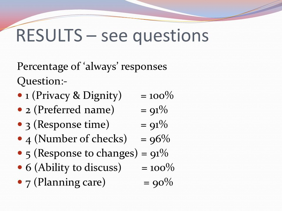 RESULTS – see questions Percentage of always responses Question:- 1 (Privacy & Dignity) = 100% 2 (Preferred name) = 91% 3 (Response time) = 91% 4 (Num