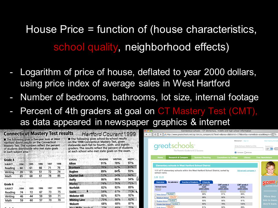 House Price = function of (house characteristics, school quality, neighborhood effects) -Logarithm of price of house, deflated to year 2000 dollars, using price index of average sales in West Hartford -Number of bedrooms, bathrooms, lot size, internal footage -Percent of 4th graders at goal on CT Mastery Test (CMT), as data appeared in newspaper graphics & internet Hartford Courant 1999