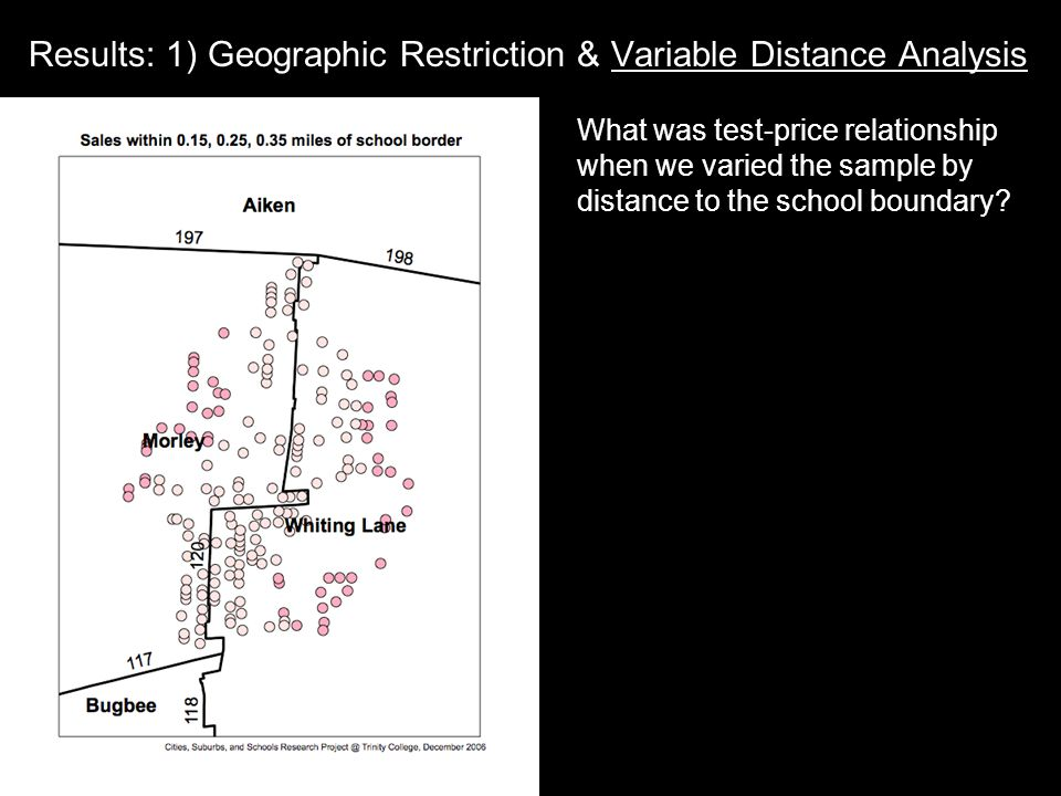 Results: 1) Geographic Restriction & Variable Distance Analysis What was test-price relationship when we varied the sample by distance to the school boundary