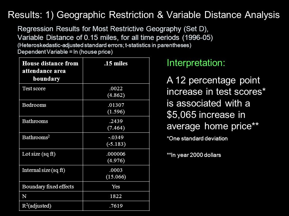 Results: 1) Geographic Restriction & Variable Distance Analysis Regression Results for Most Restrictive Geography (Set D), Variable Distance of 0.15 miles, for all time periods (1996-05) (Heteroskedastic-adjusted standard errors; t-statistics in parentheses) Dependent Variable = ln (house price) House distance from attendance area boundary.15 miles Test score.0022 (4.862) Bedrooms.01307 (1.596) Bathrooms.2439 (7.464) Bathrooms 2 -.0349 (-5.183) Lot size (sq ft).000006 (4.976) Internal size (sq ft).0003 (15.066) Boundary fixed effectsYes N1822 R 2 (adjusted).7619 Interpretation: A 12 percentage point increase in test scores* is associated with a $5,065 increase in average home price** *One standard deviation **In year 2000 dollars
