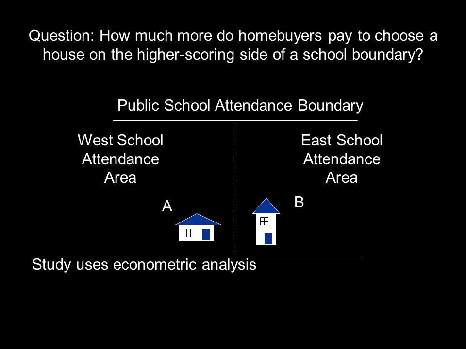 East School Attendance Area Public School Attendance Boundary Study uses econometric analysis West School Attendance Area A B Question: How much more do homebuyers pay to choose a house on the higher-scoring side of a school boundary