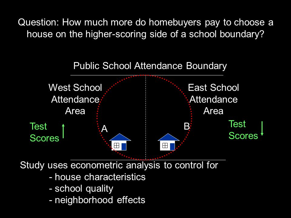 East School Attendance Area Public School Attendance Boundary Study uses econometric analysis to control for - house characteristics - school quality - neighborhood effects West School Attendance Area A B Question: How much more do homebuyers pay to choose a house on the higher-scoring side of a school boundary.