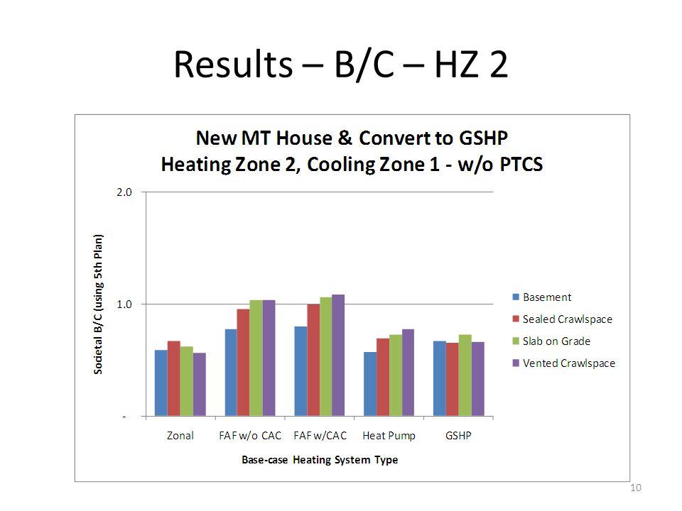 Results – B/C – HZ 2 10