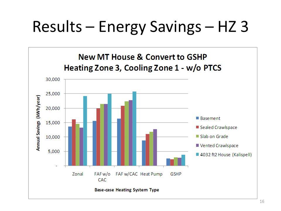 Results – Energy Savings – HZ 3 16