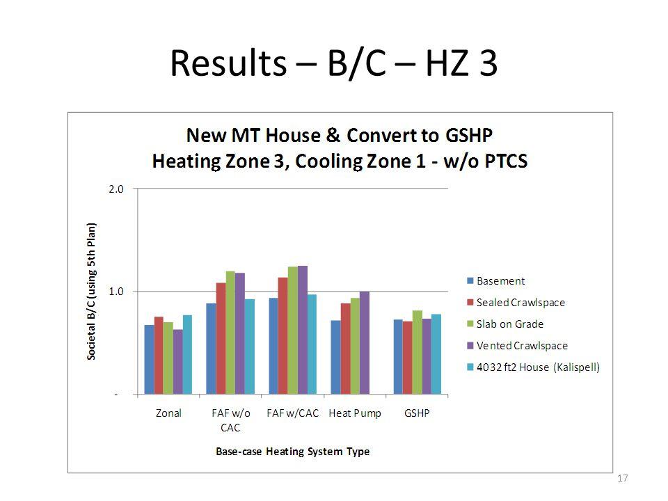 Results – B/C – HZ 3 17
