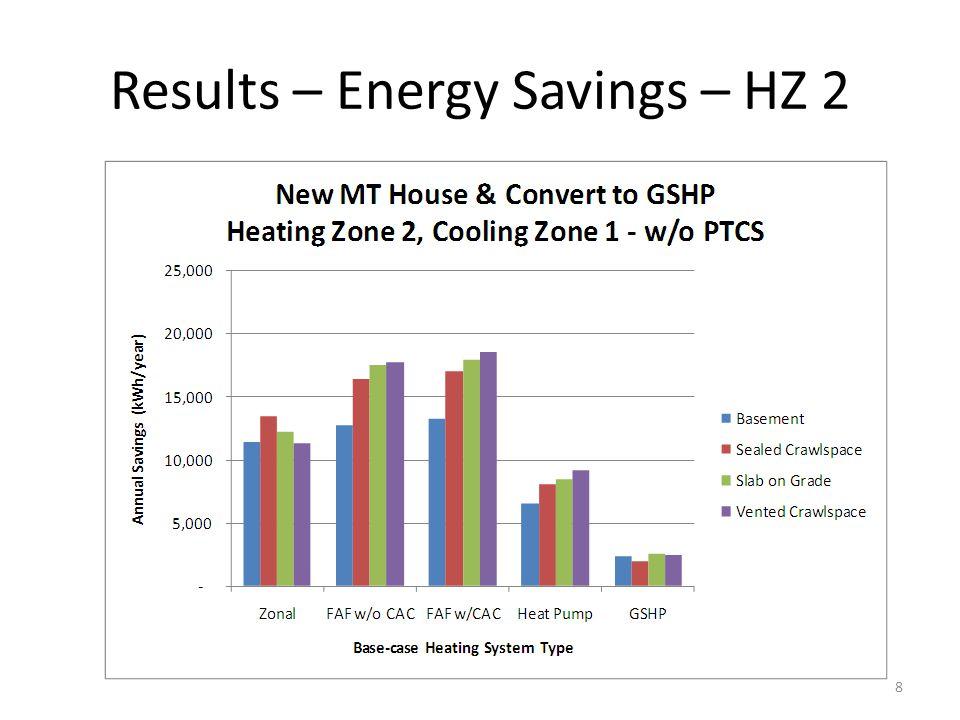 Results – Energy Savings – HZ 2 8
