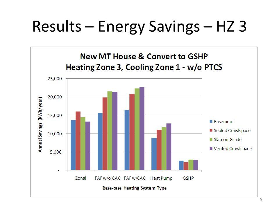Results – Energy Savings – HZ 3 9