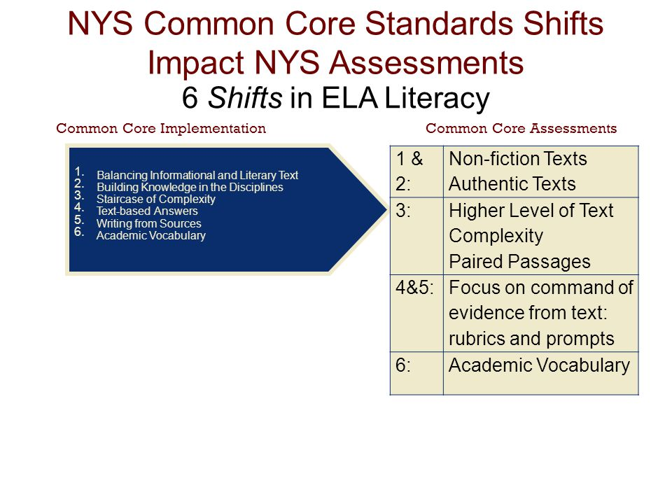 NYS Common Core Standards Shifts Impact NYS Assessments 6 Shifts in ELA Literacy Common Core ImplementationCommon Core Assessments Balancing Informational and Literary Text Building Knowledge in the Disciplines Staircase of Complexity Text-based Answers Writing from Sources Academic Vocabulary 1 & 2: Non-fiction Texts Authentic Texts 3: Higher Level of Text Complexity Paired Passages 4&5: Focus on command of evidence from text: rubrics and prompts 6:Academic Vocabulary