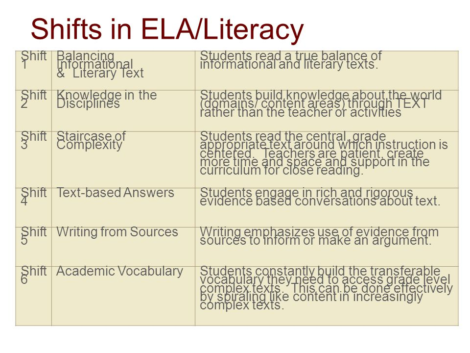 Shifts in ELA/Literacy Shift 1 Balancing Informational & Literary Text Students read a true balance of informational and literary texts.
