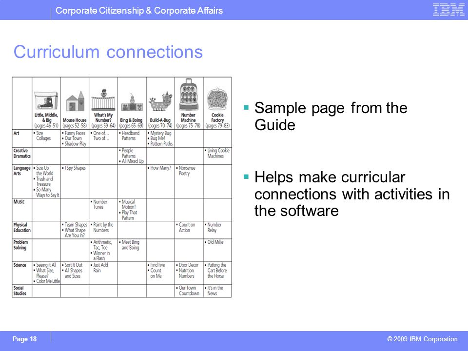 Corporate Citizenship & Corporate Affairs © 2009 IBM Corporation Page 18 Curriculum connections Sample page from the Guide Helps make curricular connections with activities in the software
