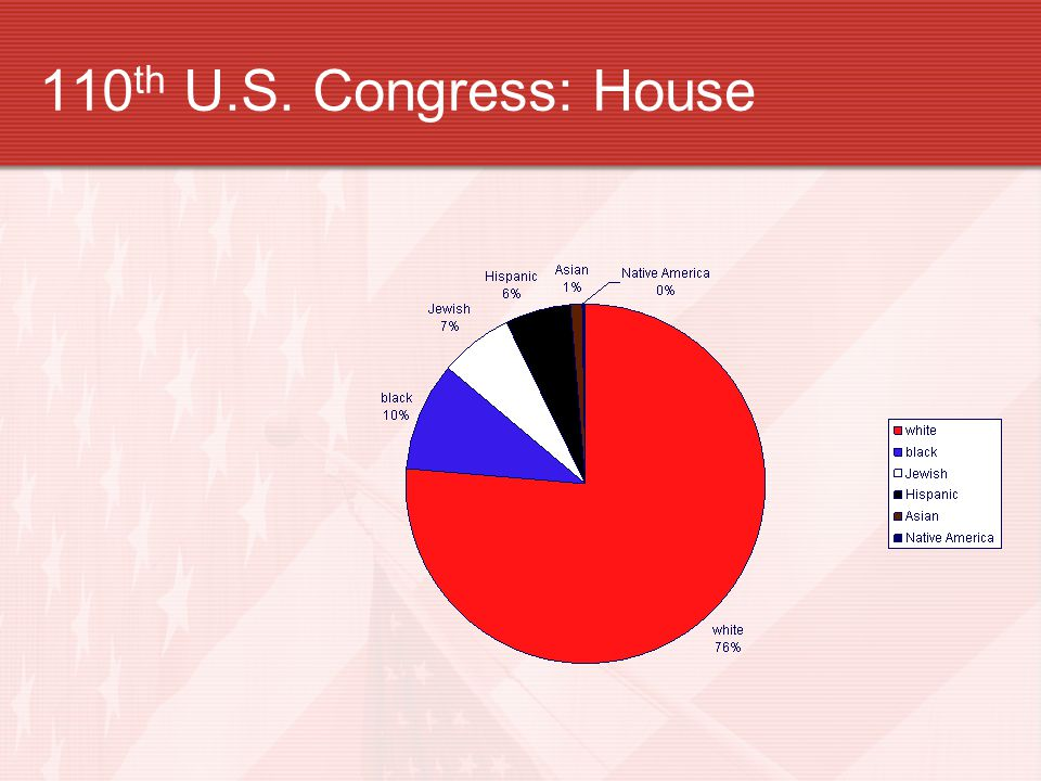 110 th U.S. Congress: House