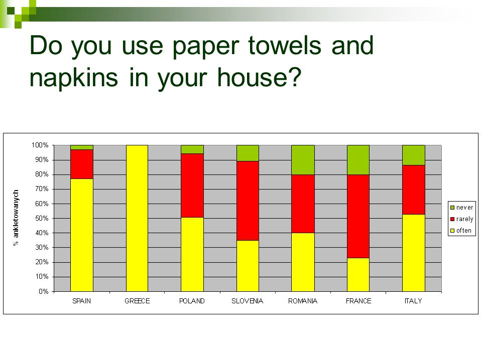 Do you use paper towels and napkins in your house