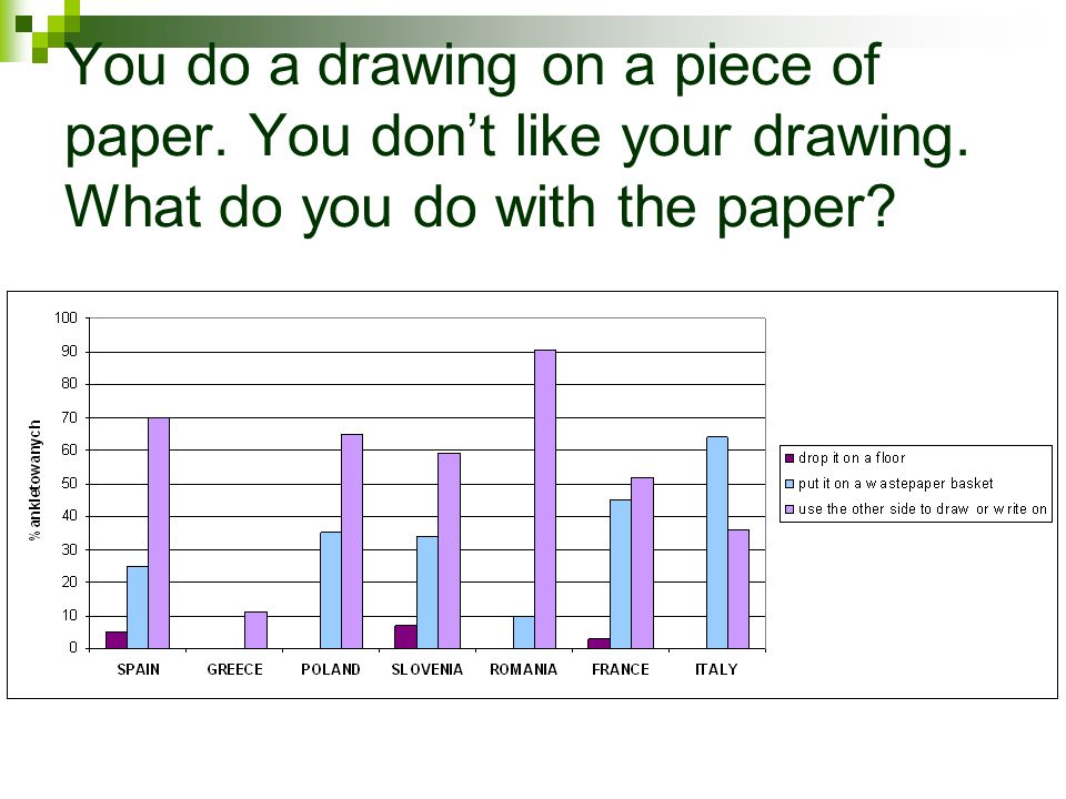 You do a drawing on a piece of paper. You dont like your drawing. What do you do with the paper