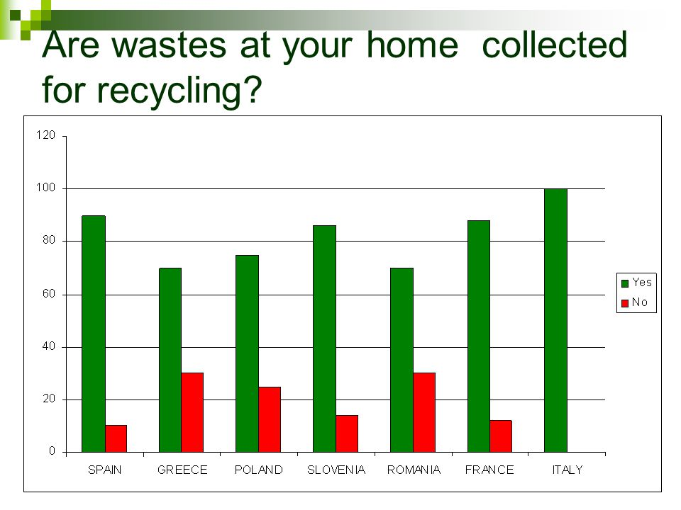 Are wastes at your home collected for recycling