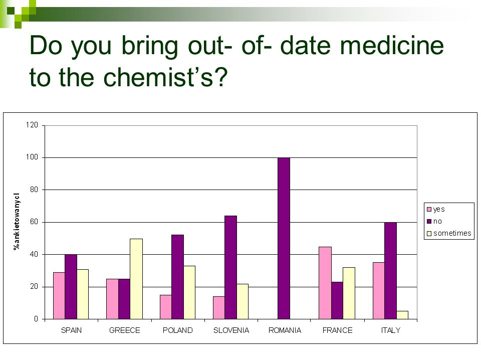 Do you bring out- of- date medicine to the chemists