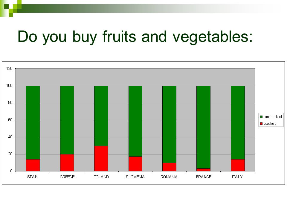 Do you buy fruits and vegetables: