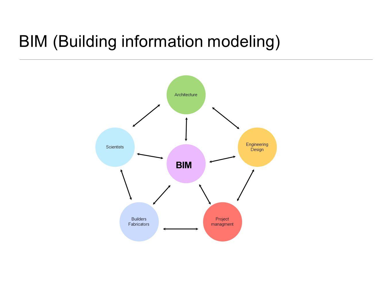 BIM (Building information modeling) Architecture Engineering Design Project managment Builders Fabricators Scientists BIM