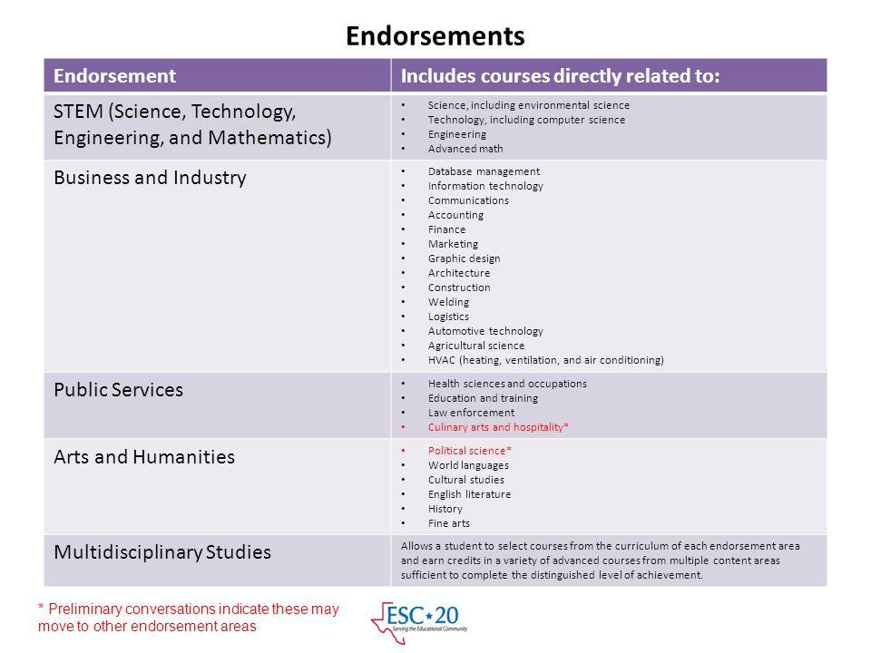 Endorsements EndorsementIncludes courses directly related to: STEM (Science, Technology, Engineering, and Mathematics) Science, including environmenta