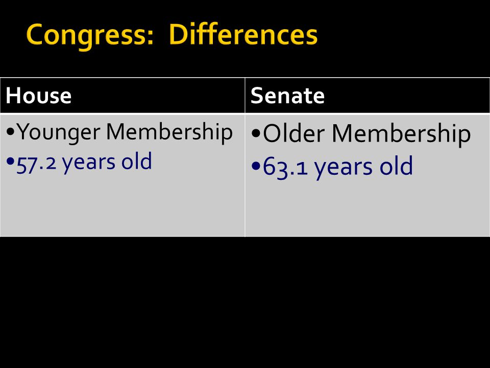 HouseSenate Younger Membership 57.2 years old Older Membership 63.1 years old