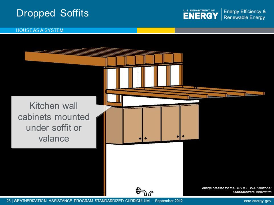 23 | WEATHERIZATION ASSISTANCE PROGRAM STANDARDIZED CURRICULUM – September 2012eere.energy.gov Dropped Soffits Kitchen wall cabinets mounted under soffit or valance HOUSE AS A SYSTEM Image created for the US DOE WAP National Standardized Curriculum
