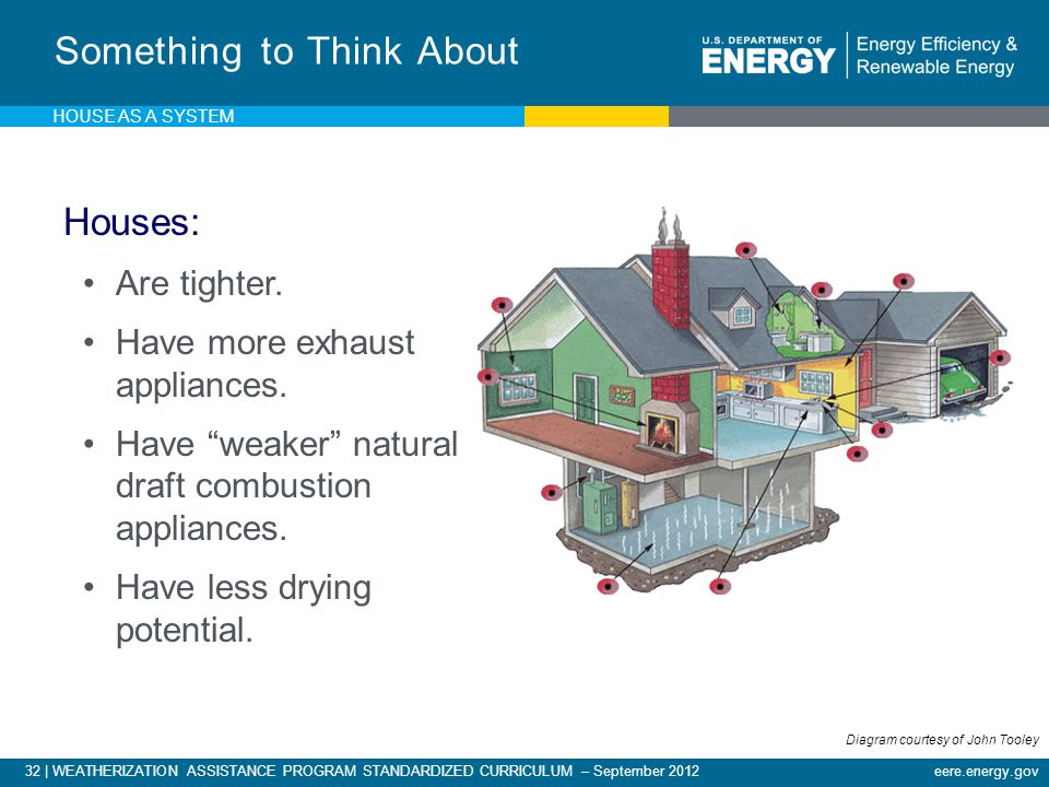 32 | WEATHERIZATION ASSISTANCE PROGRAM STANDARDIZED CURRICULUM – September 2012eere.energy.gov Something to Think About Houses: Are tighter.