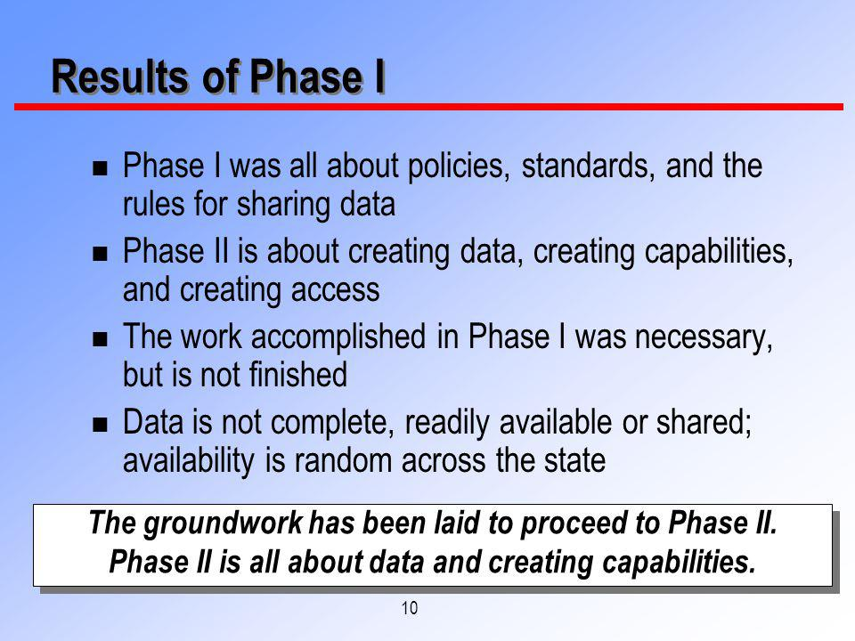 10 Results of Phase I n Phase I was all about policies, standards, and the rules for sharing data n Phase II is about creating data, creating capabili