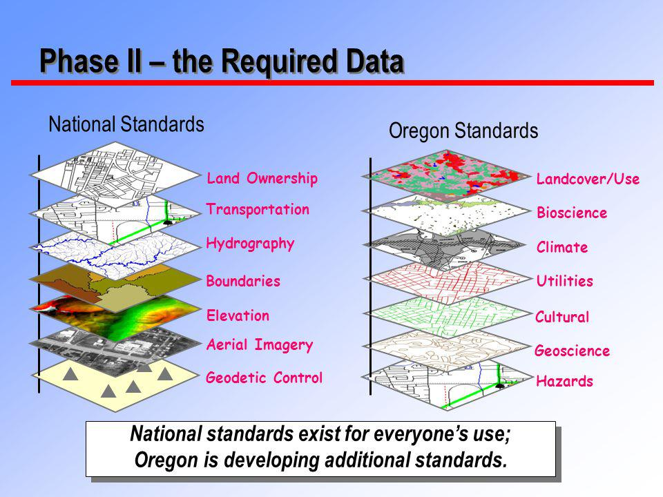 14 Phase II – the Required Data National standards exist for everyones use; Oregon is developing additional standards.