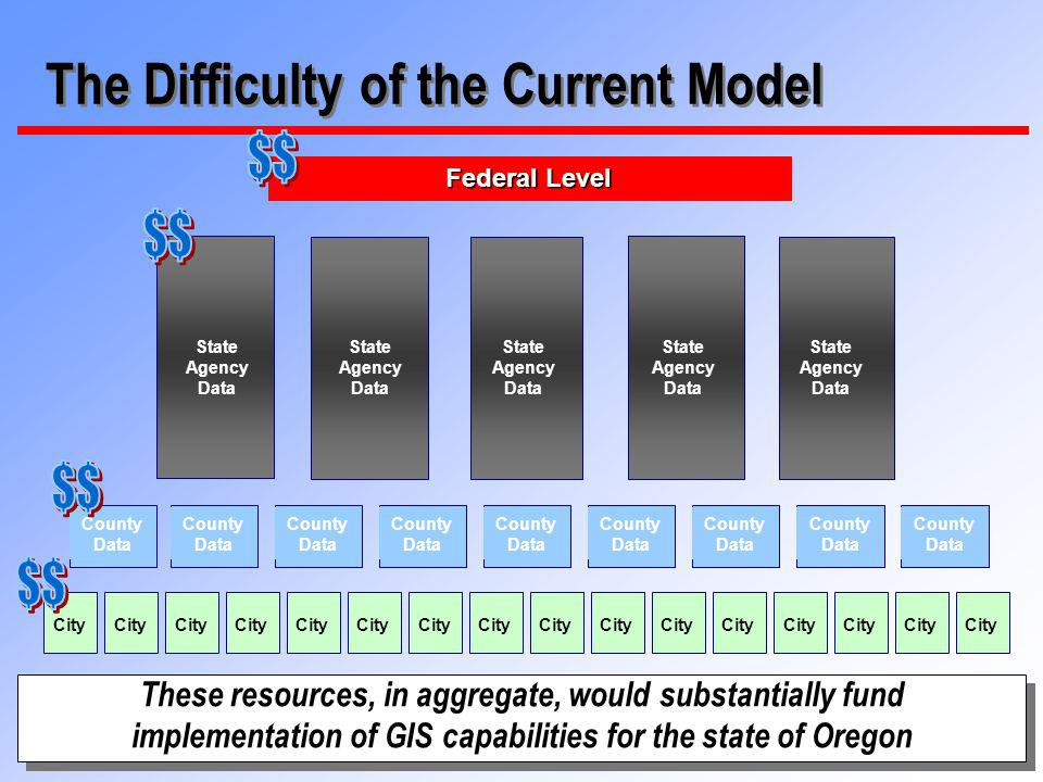 23 The Difficulty of the Current Model State Agency Data Federal Level State Agency Data State Agency Data State Agency Data State Agency Data County Data County Data County Data County Data County Data County Data County Data County Data County Data City These resources, in aggregate, would substantially fund implementation of GIS capabilities for the state of Oregon These resources, in aggregate, would substantially fund implementation of GIS capabilities for the state of Oregon