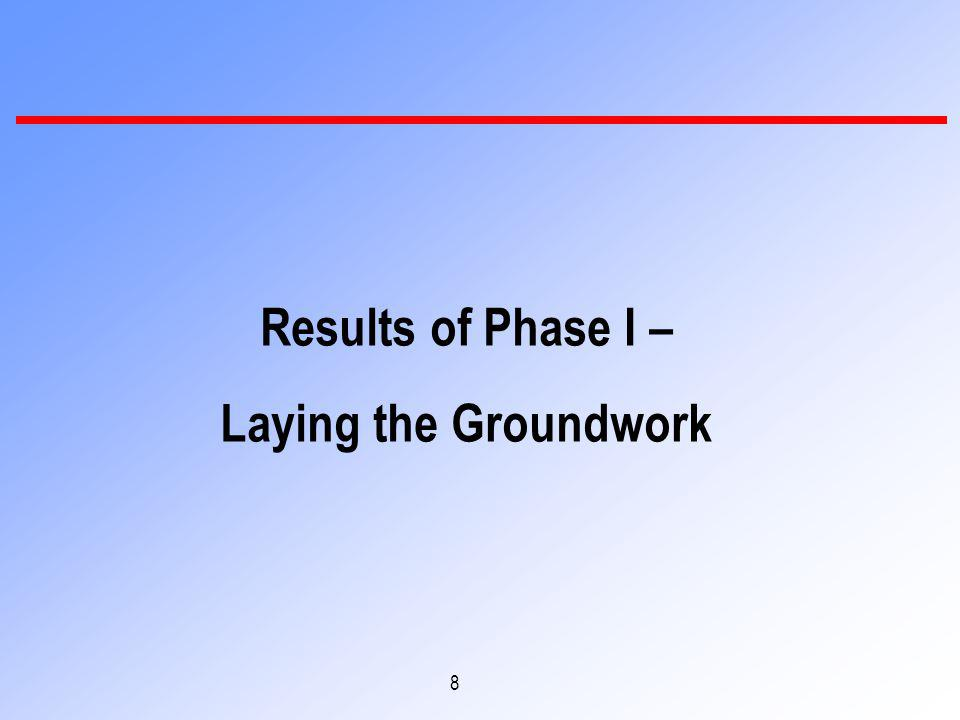 8 Results of Phase I – Laying the Groundwork