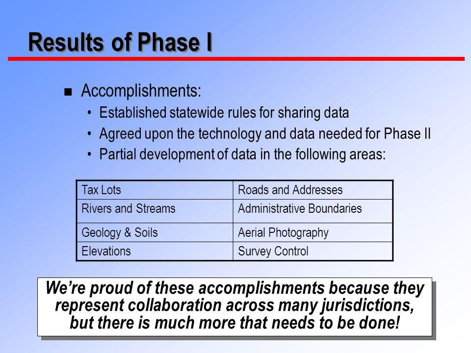 10 Results of Phase I n Phase I was all about policies, standards, and the rules for sharing data n Phase II is about creating data, creating capabilities, and creating access n The work accomplished in Phase I was necessary, but is not finished n Data is not complete, readily available or shared; availability is random across the state The groundwork has been laid to proceed to Phase II.