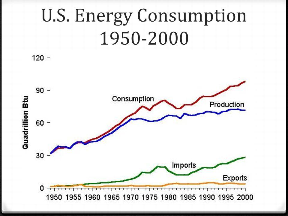 U.S. Energy Consumption 1950-2000