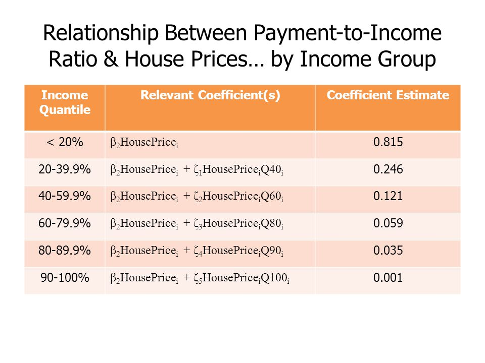 Relationship Between Payment-to-Income Ratio & House Prices… by Income Group Income Quantile Relevant Coefficient(s)Coefficient Estimate < 20% β 2 Hou