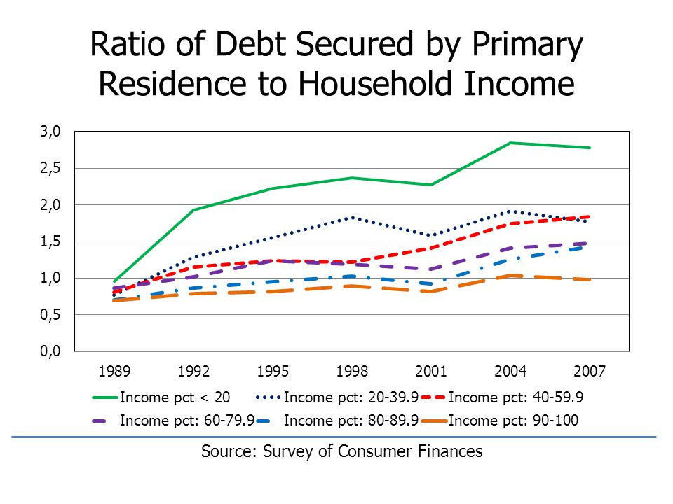 Ratio of Debt Secured by Primary Residence to Household Income Source: Survey of Consumer Finances