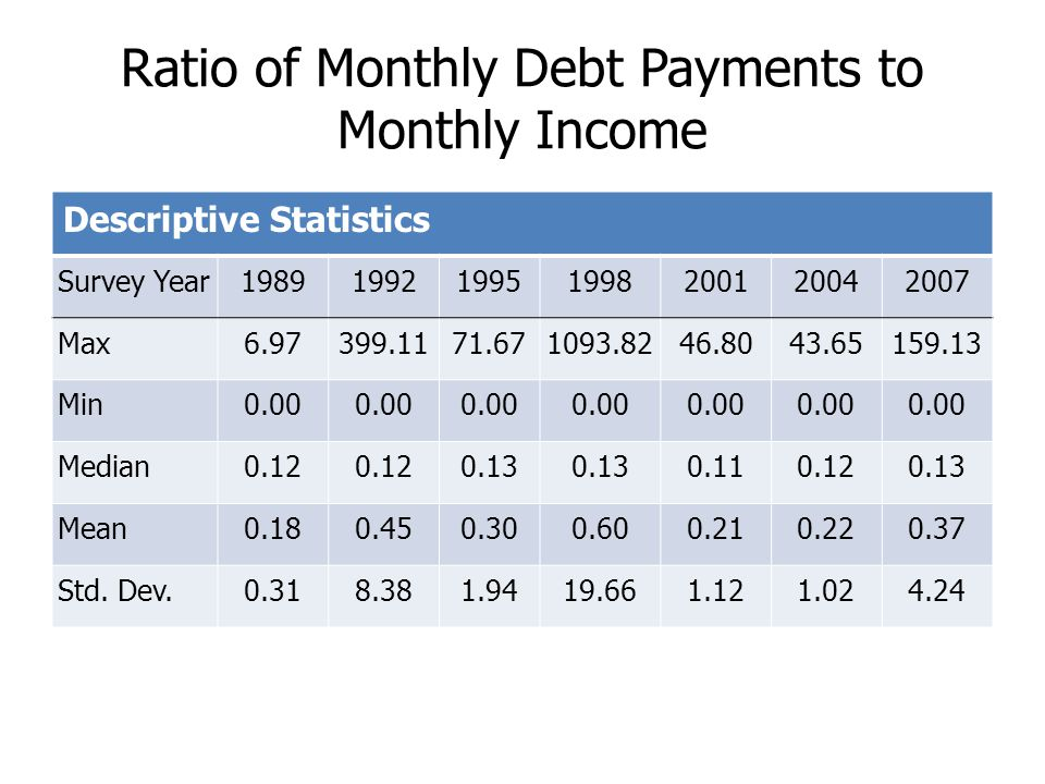 Ratio of Monthly Debt Payments to Monthly Income Descriptive Statistics Survey Year1989199219951998200120042007 Max6.97399.1171.671093.8246.8043.65159.13 Min0.00 Median0.12 0.13 0.110.120.13 Mean0.180.450.300.600.210.220.37 Std.