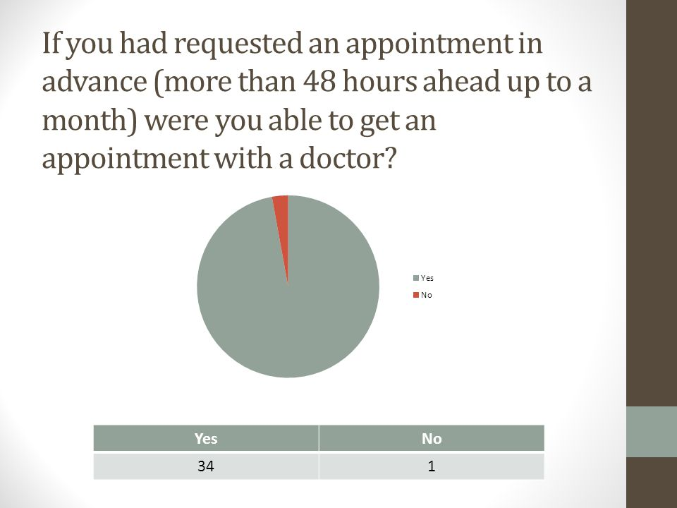 If you had requested an appointment in advance (more than 48 hours ahead up to a month) were you able to get an appointment with a doctor? YesNo 341