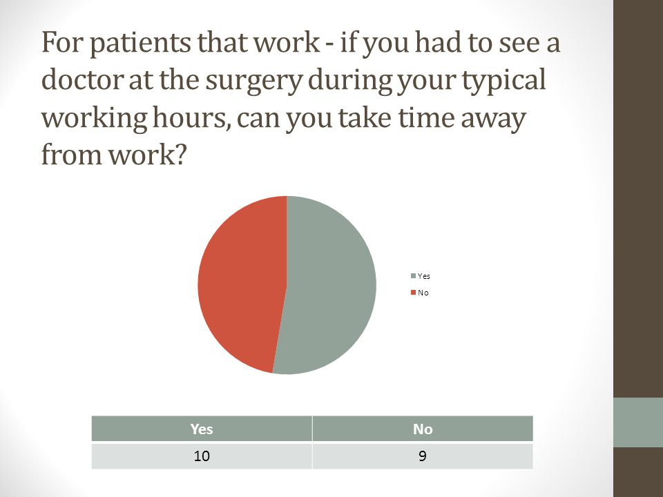 For patients that work - if you had to see a doctor at the surgery during your typical working hours, can you take time away from work? YesNo 109