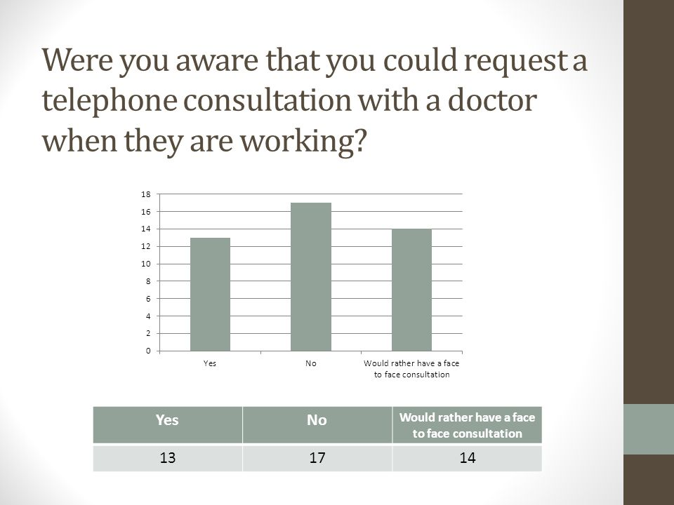 Were you aware that you could request a telephone consultation with a doctor when they are working? YesNo Would rather have a face to face consultatio