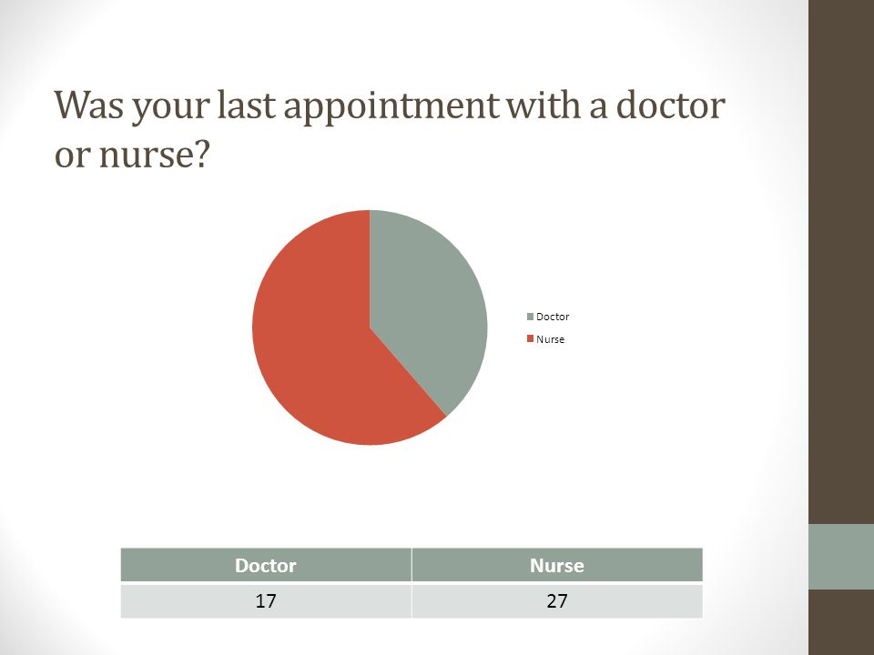 Was your last appointment with a doctor or nurse? DoctorNurse 1727