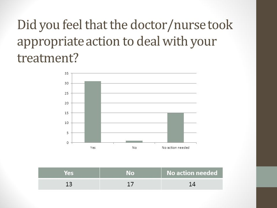 Did you feel that the doctor/nurse took appropriate action to deal with your treatment? YesNoNo action needed 131714