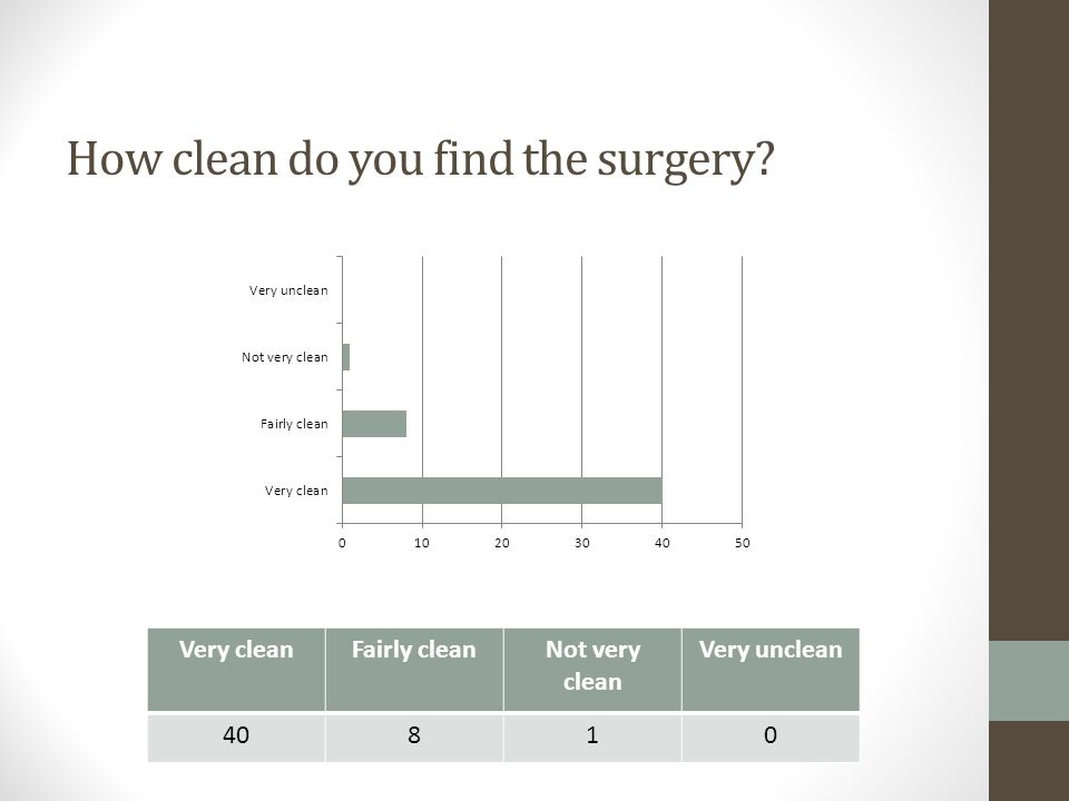 How clean do you find the surgery? Very cleanFairly cleanNot very clean Very unclean 40810