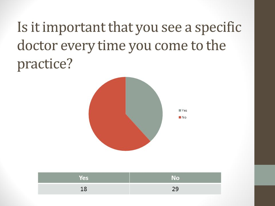Is it important that you see a specific doctor every time you come to the practice? YesNo 1829