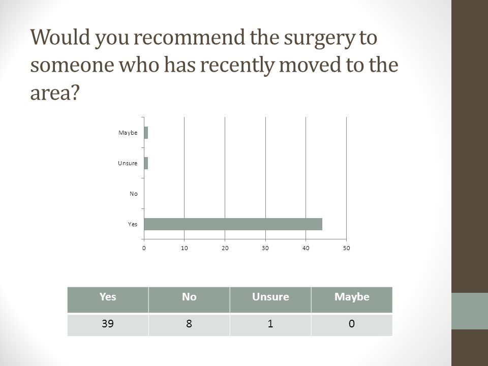 Would you recommend the surgery to someone who has recently moved to the area? YesNoUnsureMaybe 39810