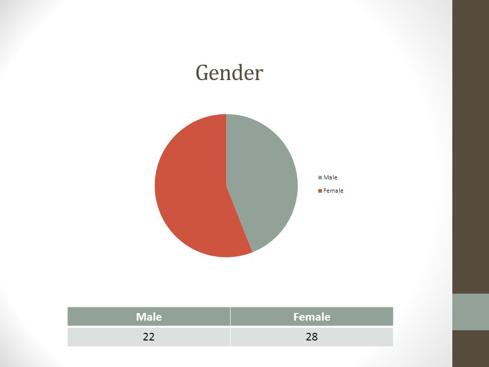 Gender MaleFemale 2228