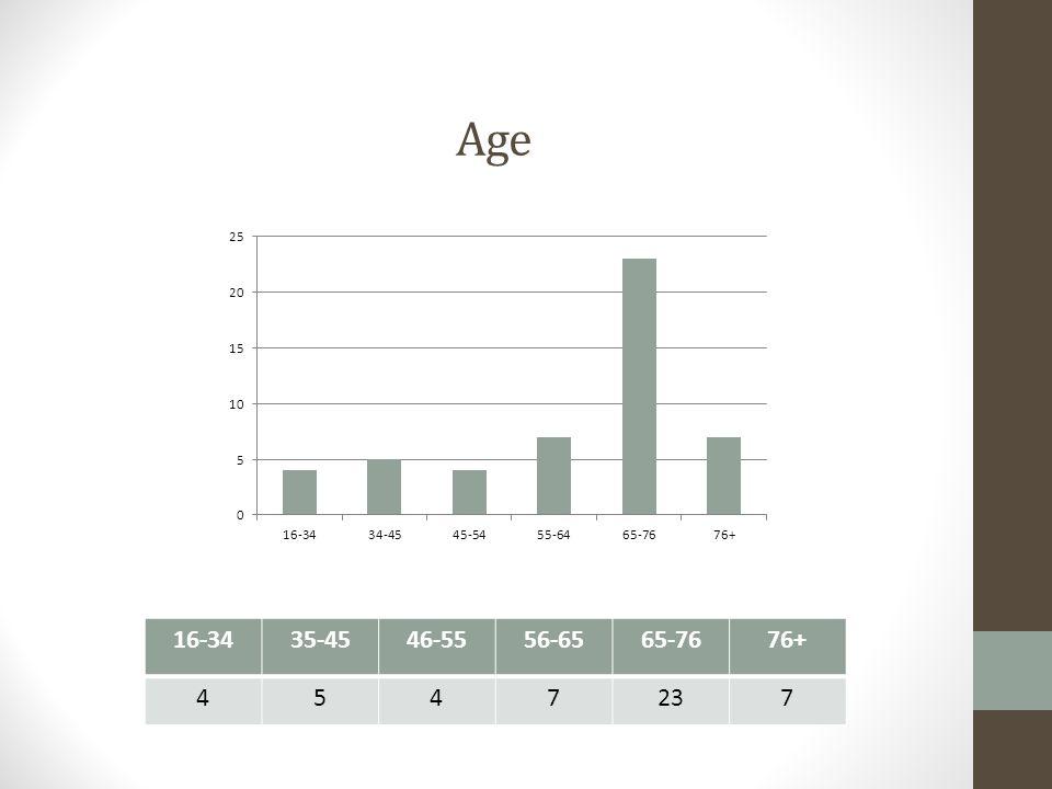 Age 16-3435-4546-5556-6565-7676+ 4547237
