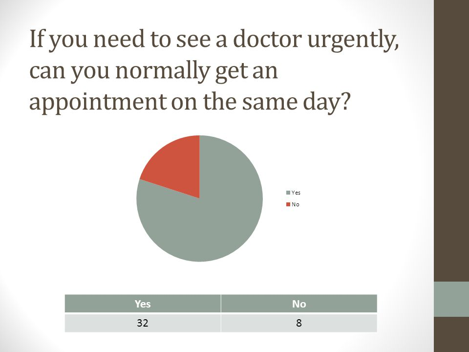 If you need to see a doctor urgently, can you normally get an appointment on the same day? YesNo 328