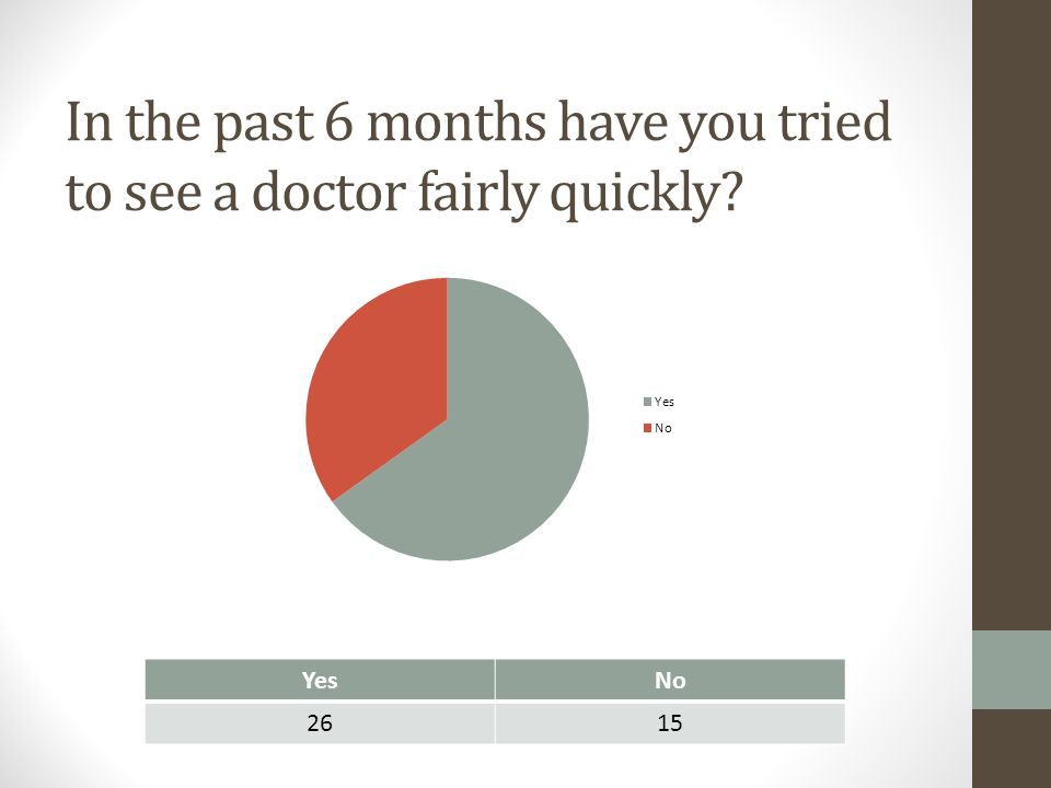 In the past 6 months have you tried to see a doctor fairly quickly? YesNo 2615